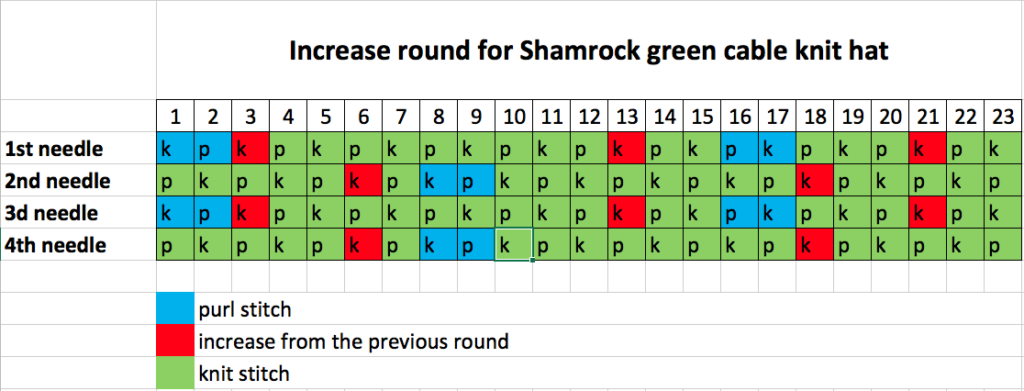 Scheme for the round of increase of shamrock green cable knit hat